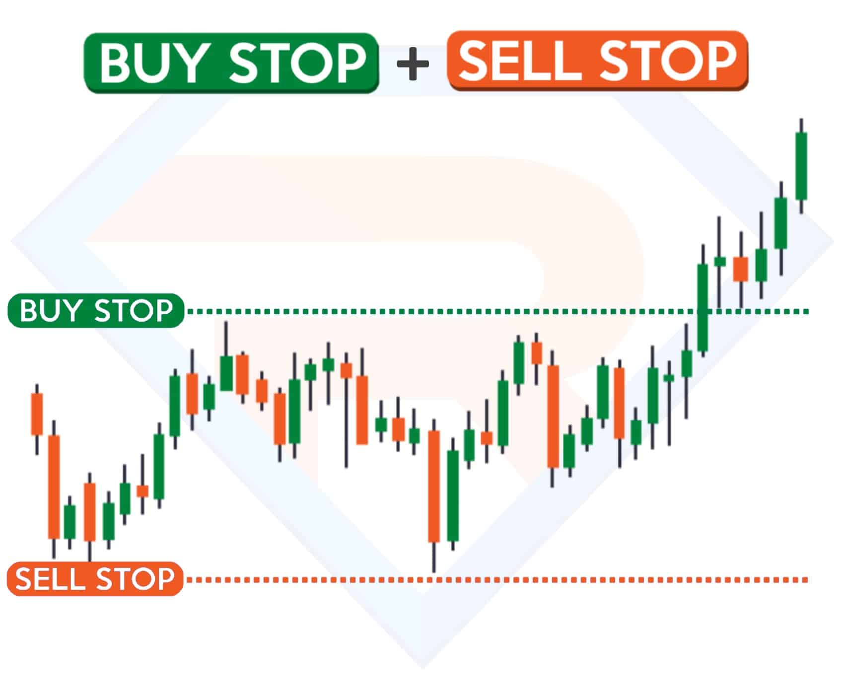 Buy Stop и Sell Stop