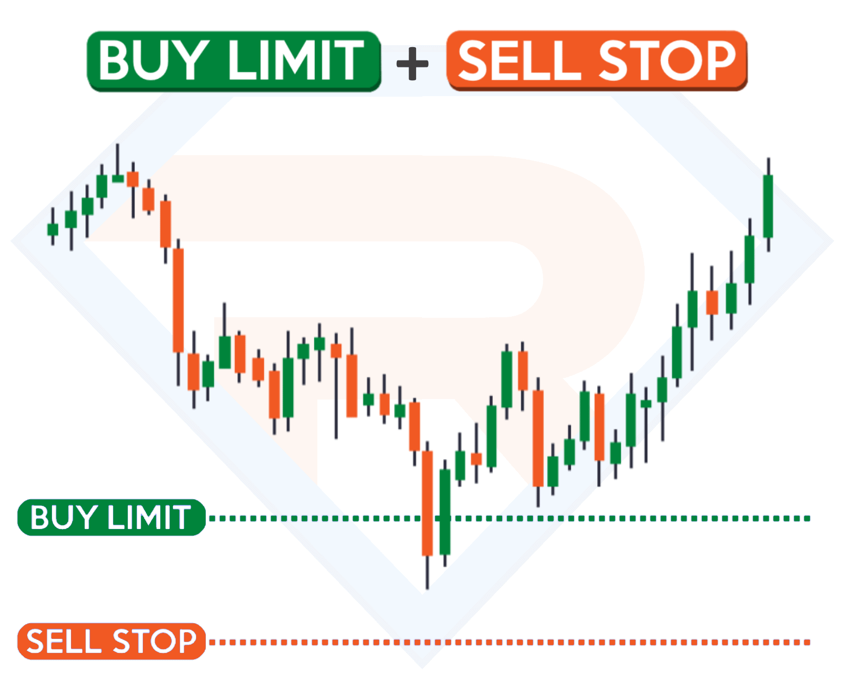 Buy Limit и Sell Stop