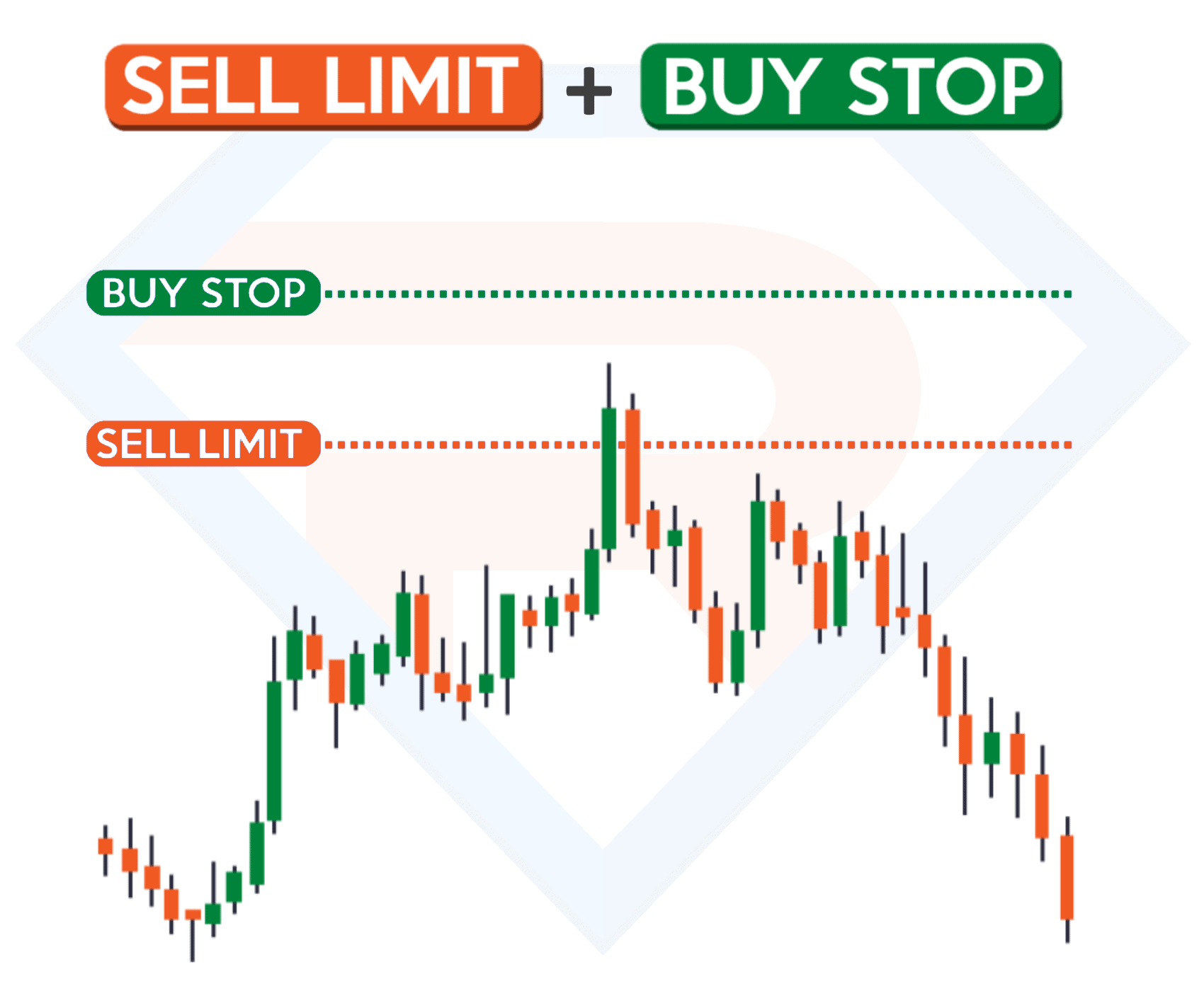 Sell Limit и Buy Stop